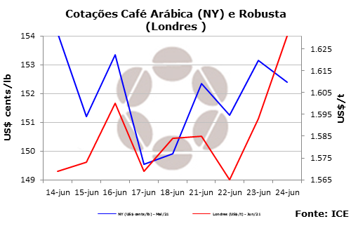 Cotações do café de NY encerram semana de olho em clima brasileiro, dólar e fundos
