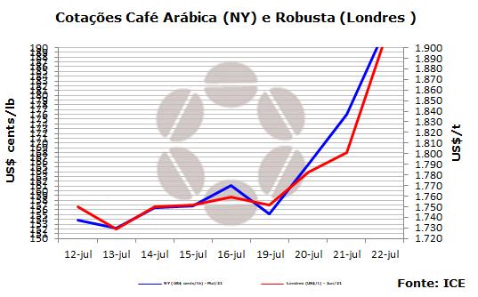 Mercado de café sobe devido a incertezas causadas pela geada