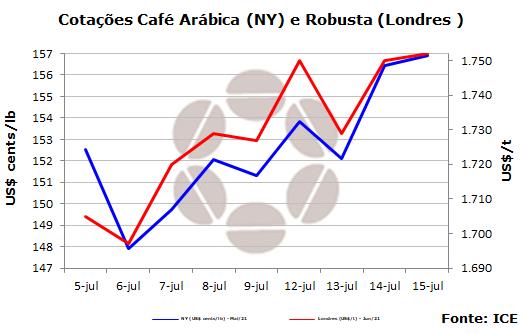 Cotações do café encerram a semana com expectativas no clima brasileiro
