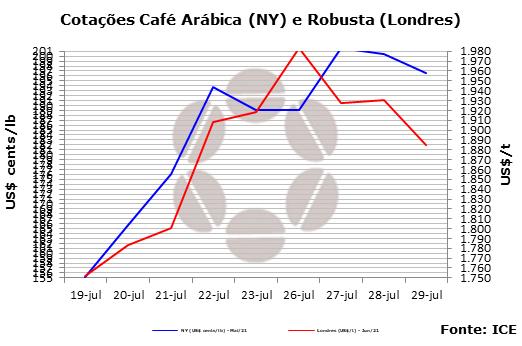 Bolsa de NY estabiliza valor do café e segue de olho no clima brasileiro