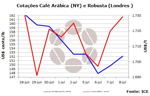 Mercado de café poderá iniciar o fim de semana com lucros