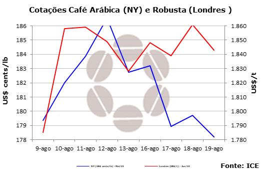 Maior demanda de café deve limitar perdas na Bolsa de NY
