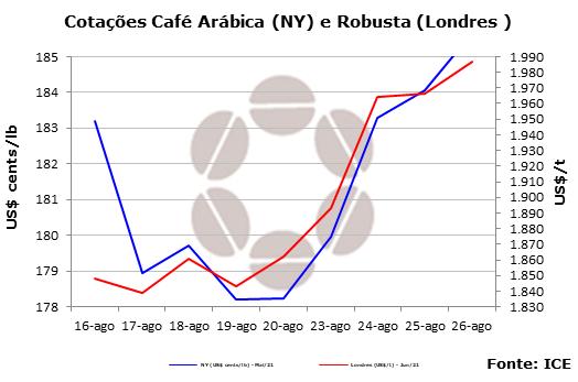 Maior demanda mantém mercado de café em alta