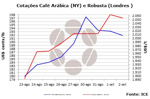 Maior demanda deve estabilizar mercado de café