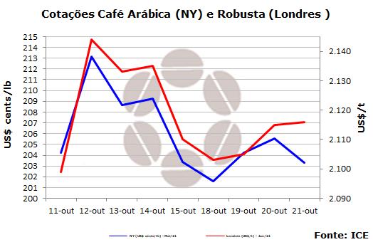 Mercado de café encerra semana de olho no dólar e no cenário macroeconômico brasileiro