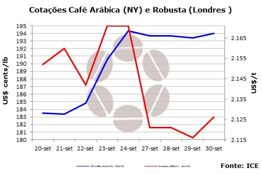 Mercado de café em NY encerra o mês com desvalorização, mas clima sustenta cotações
