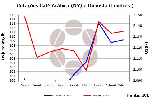 Incertezas sobre oferta e demanda global de café mantém mercado em NY instável