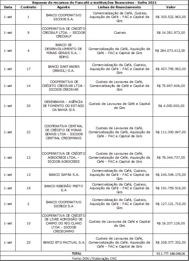 Publicados no DOU contratos que liberam recursos do Funcafé