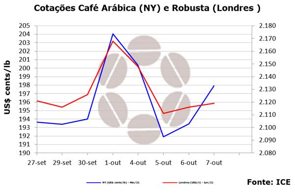 Mercado de café em NY encerra em alta, mas ainda volátil em função dos estoques